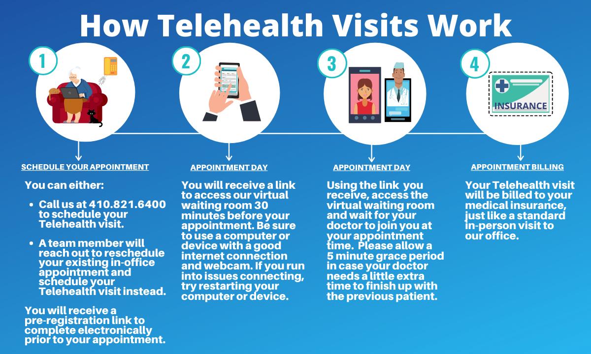 How-Telehealth-Visits-Work-SEC